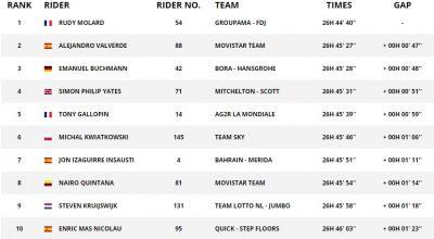 加洛潘最后2公里进攻,收获环西第七赛段胜利