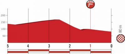 环西十二赛段,突围集团再次获胜,热尼耶登顶