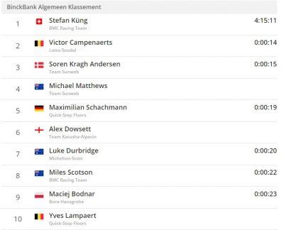 斯特凡金赢得比荷卢第二赛段个人计时