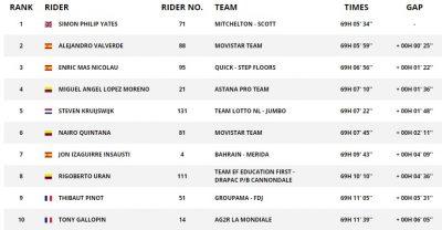 环西十七赛段,突围集团伍兹获胜,巴尔韦德缩小与红衫差距