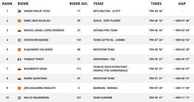 环西二十赛段,马斯夺得胜利,与洛佩兹携手挺进前三领奖台
