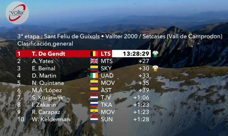 环加泰第三赛段,首个高难度山顶终点