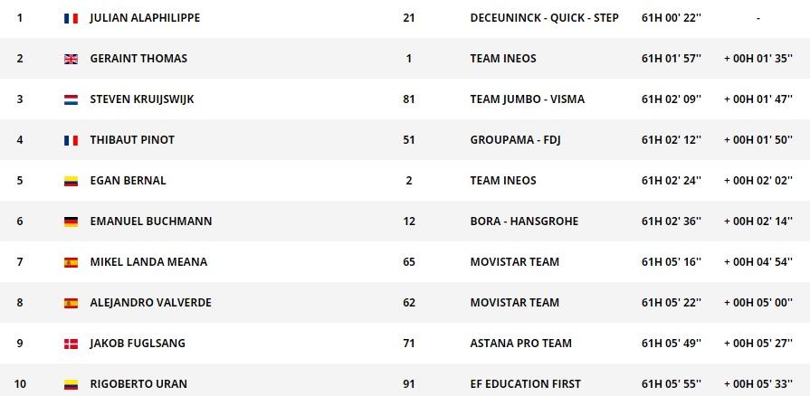 环法第十五赛段,兰达皮诺积极进攻得利,西蒙耶茨突围再斩一胜,